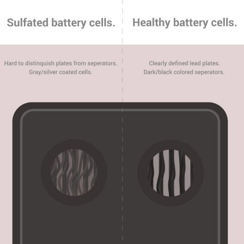 Below Is A Graphic Diagram To Help With Visually Identifying Battery Sulfation