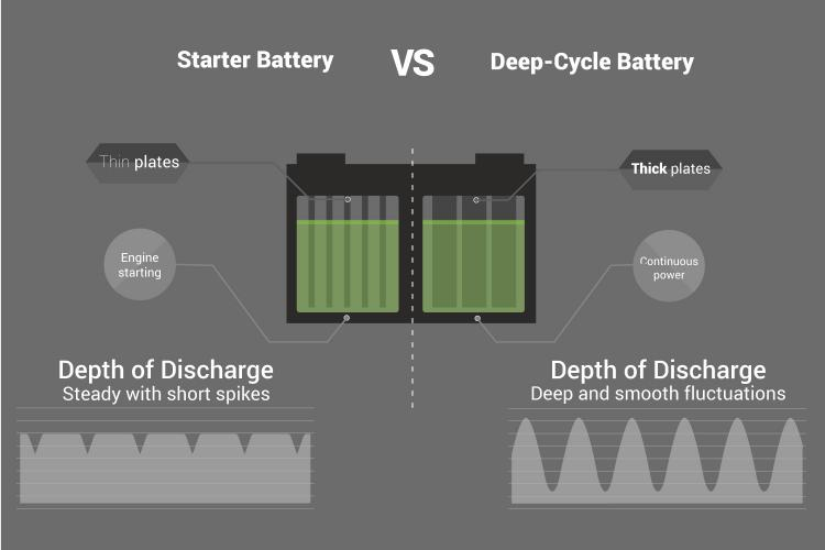 Conversely A Deep Cycle Battery Provides Continuous Instead Of Short Surges It S Designed To Handle The Cyclic Demands Discharge