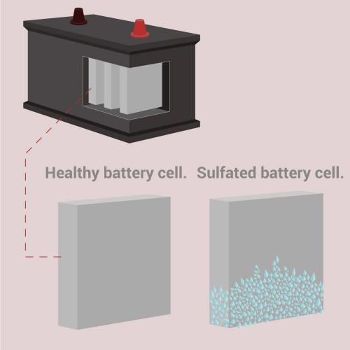 How Can I Prevent Battery Sulfation